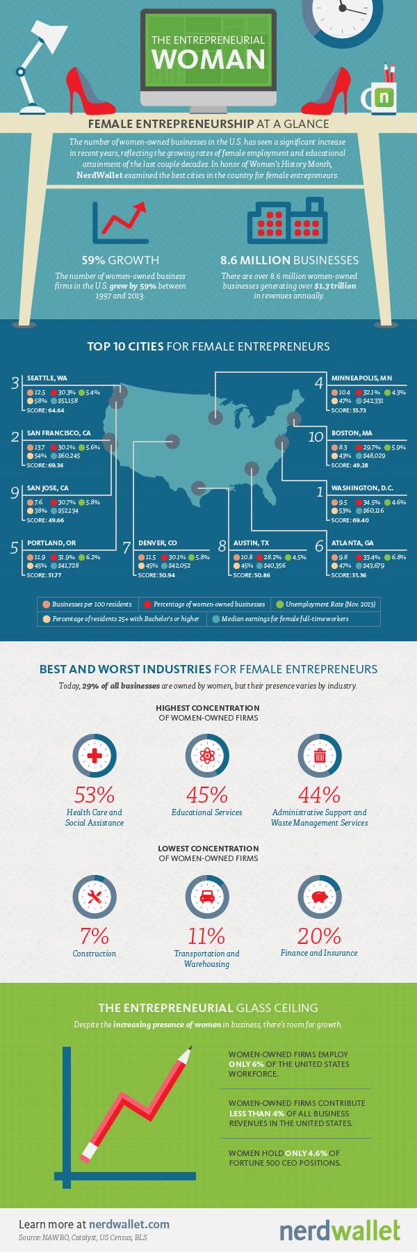 MKG-Female_Entrepreneurs_Infographic-r1e-1